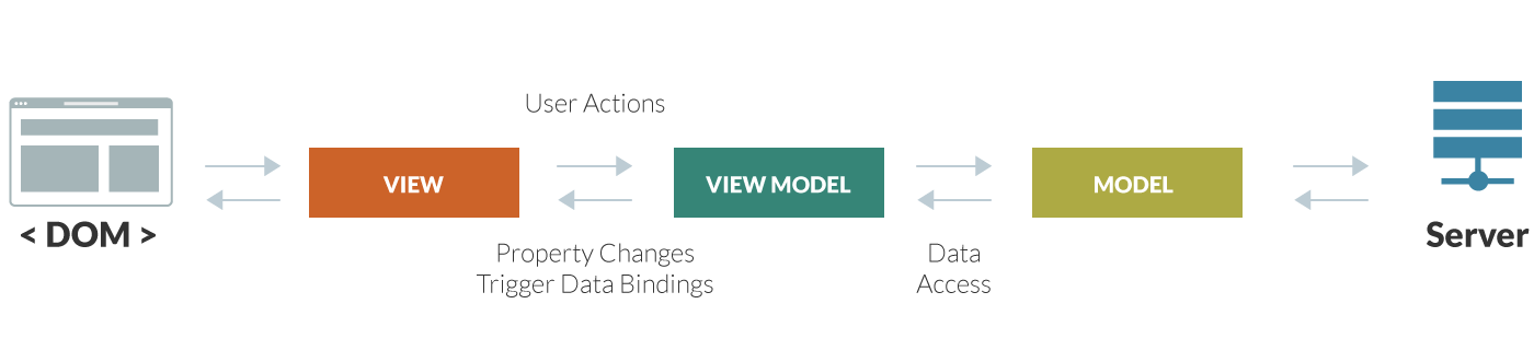 Model-View-ViewModel Diagram