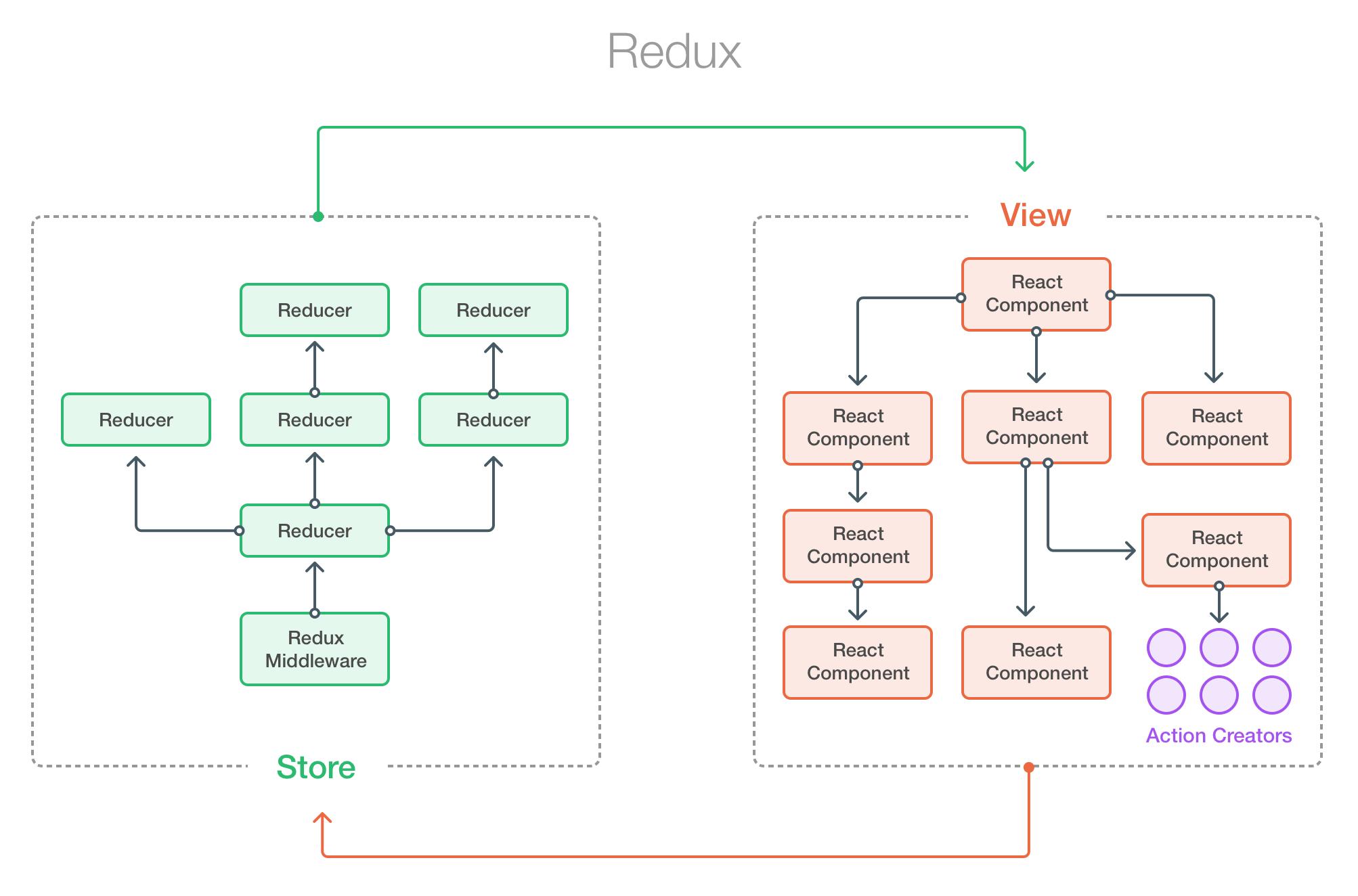 Comparison to Other Frameworks